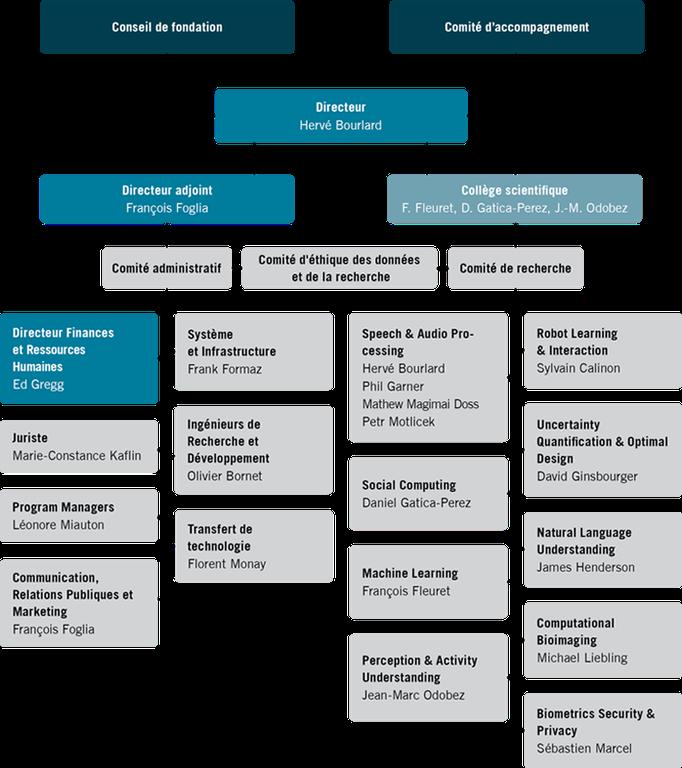 organisation-chart-2018-fr.png